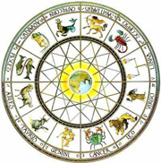 12 Astrological Signs of the Zodiac Wheel